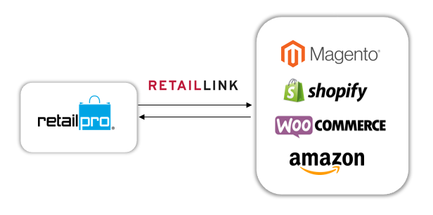 Ecommerce Integration with POS retaillink RetailLink RetailLink1